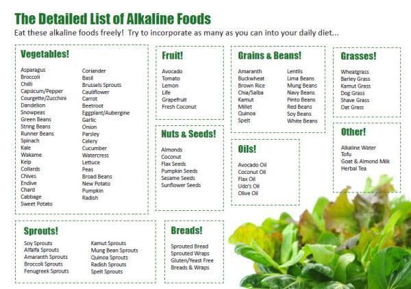 Alkaline diet program