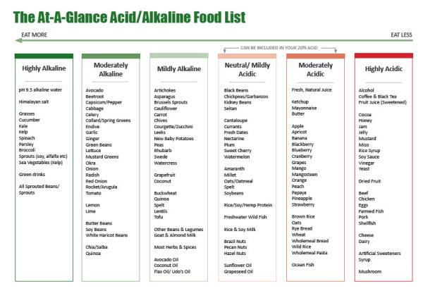 What is an acid alkaline foods list?
